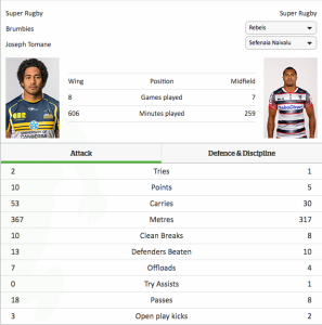 Tomane and Naivalu comparisons. Sourced from: www.nzherald.co.nz